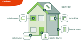 'Groene lening' straks mede mogelijk  door veilig data delen