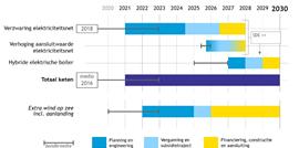 CE Delft: 'Elektrificatie industrie nu starten om klimaatdoelen te halen'