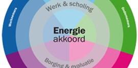 Analyse Nationale Energieverkenning (NEV) 2015